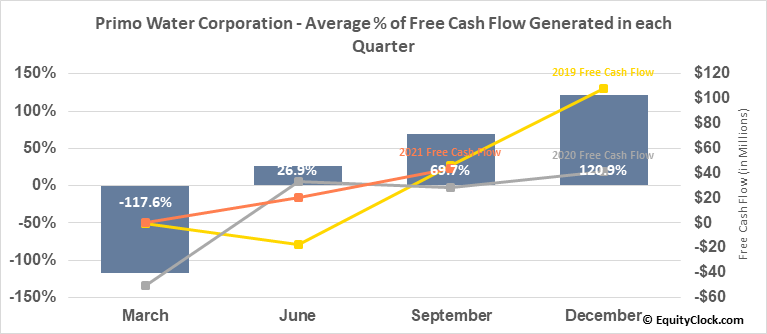 Primo Water Corp. (NASD:PRMW) Free Cash Flow Seasonality