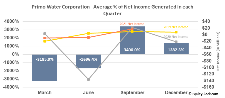 Primo Water Corp. (NASD:PRMW) Net Income Seasonality