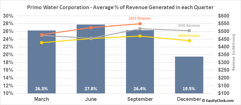 Primo Water Corp. (NASD:PRMW) Revenue Seasonality