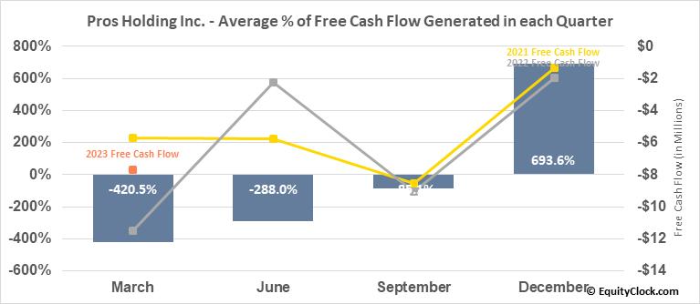 Pros Holding Inc. (NYSE:PRO) Free Cash Flow Seasonality
