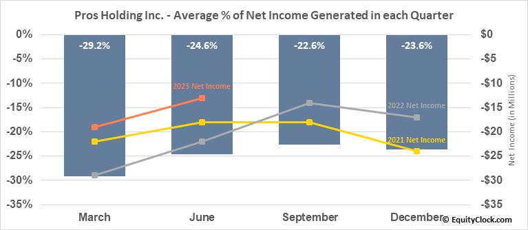 Pros Holding Inc. (NYSE:PRO) Net Income Seasonality