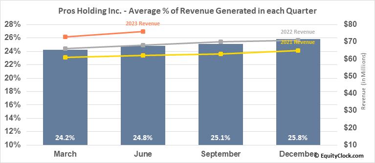 Pros Holding Inc. (NYSE:PRO) Revenue Seasonality
