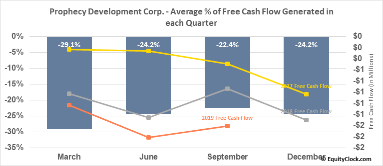 Prophecy Development Corp. (OTCMKT:PRPCF) Free Cash Flow Seasonality