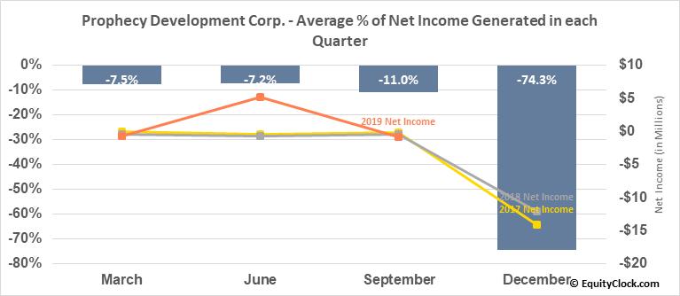 Prophecy Development Corp. (OTCMKT:PRPCF) Net Income Seasonality