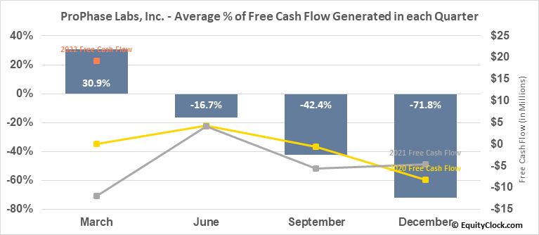 ProPhase Labs, Inc. (NASD:PRPH) Free Cash Flow Seasonality