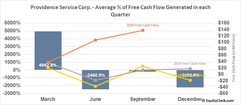 Providence Service Corp. (NASD:PRSC) Free Cash Flow Seasonality