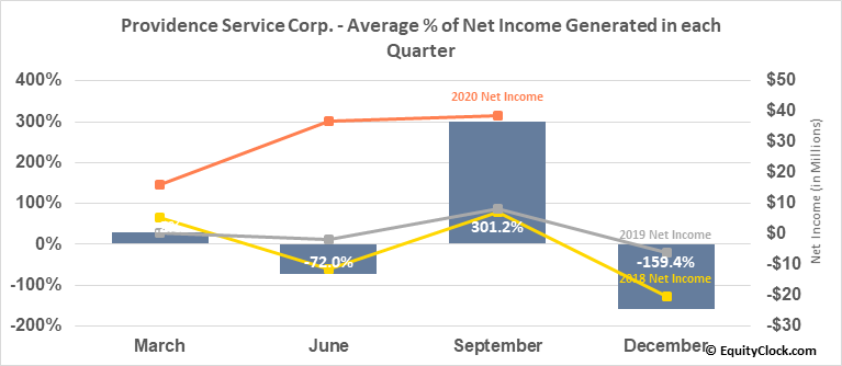 Providence Service Corp. (NASD:PRSC) Net Income Seasonality