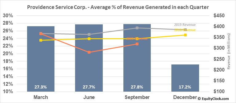 Providence Service Corp. (NASD:PRSC) Revenue Seasonality
