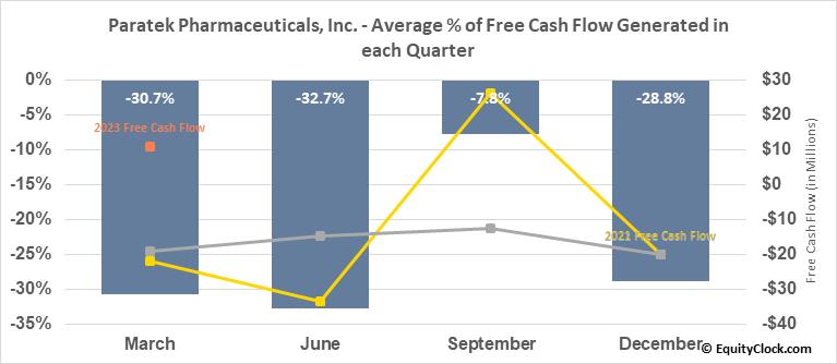Paratek Pharmaceuticals, Inc. (NASD:PRTK) Free Cash Flow Seasonality