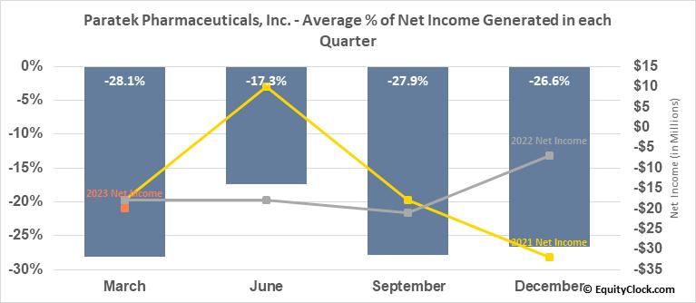 Paratek Pharmaceuticals, Inc. (NASD:PRTK) Net Income Seasonality