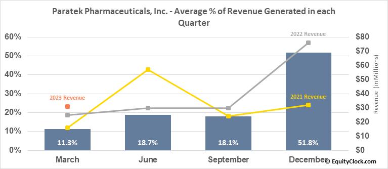 Paratek Pharmaceuticals, Inc. (NASD:PRTK) Revenue Seasonality
