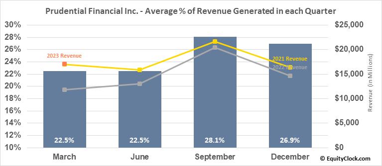 Prudential Financial Inc. (NYSE:PRU) Revenue Seasonality