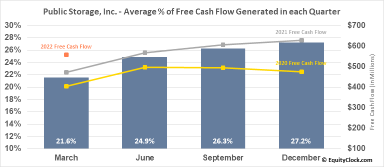 Public Storage, Inc. (NYSE:PSA) Free Cash Flow Seasonality