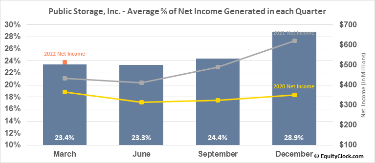 Public Storage, Inc. (NYSE:PSA) Net Income Seasonality