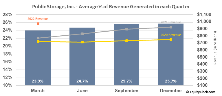 Public Storage, Inc. (NYSE:PSA) Revenue Seasonality