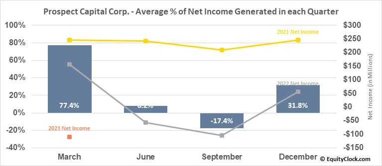 Prospect Capital Corp. (NASD:PSEC) Net Income Seasonality