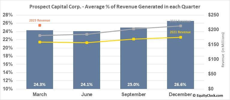 Prospect Capital Corp. (NASD:PSEC) Revenue Seasonality
