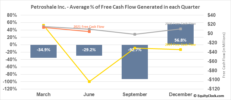 Petroshale Inc. (TSXV:PSH.V) Free Cash Flow Seasonality