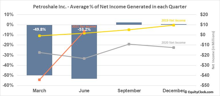 Petroshale Inc. (TSXV:PSH.V) Net Income Seasonality