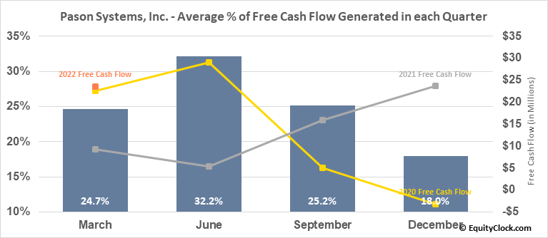 Pason Systems, Inc. (TSE:PSI.TO) Free Cash Flow Seasonality