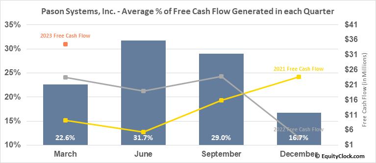 Pason Systems, Inc. (TSE:PSI.TO) Free Cash Flow Seasonality