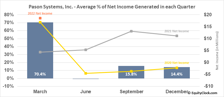 Pason Systems, Inc. (TSE:PSI.TO) Net Income Seasonality
