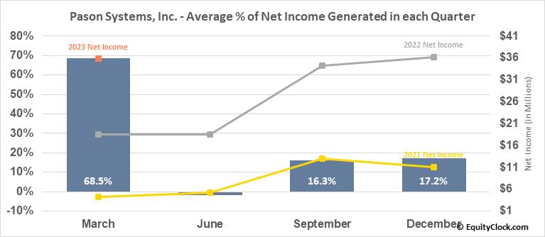 Pason Systems, Inc. (TSE:PSI.TO) Net Income Seasonality