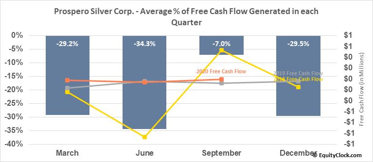 Prospero Silver Corp. (TSXV:PSL.V) Free Cash Flow Seasonality