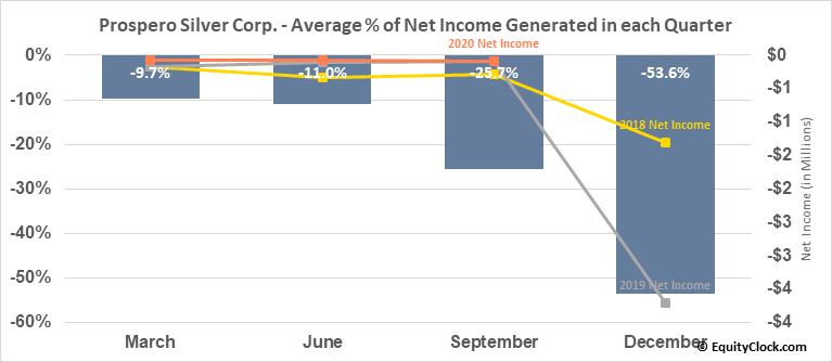 Prospero Silver Corp. (TSXV:PSL.V) Net Income Seasonality