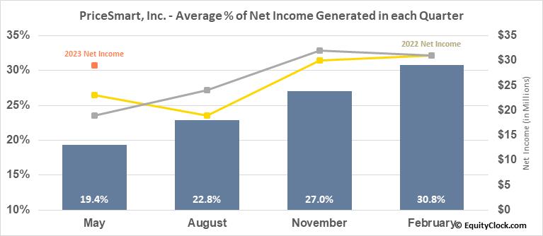 PriceSmart, Inc. (NASD:PSMT) Net Income Seasonality