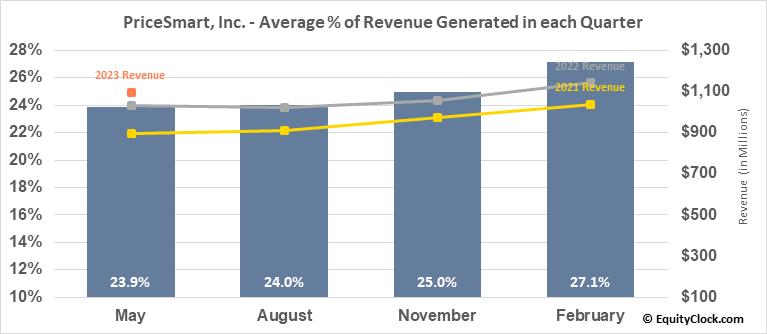 PriceSmart, Inc. (NASD:PSMT) Revenue Seasonality
