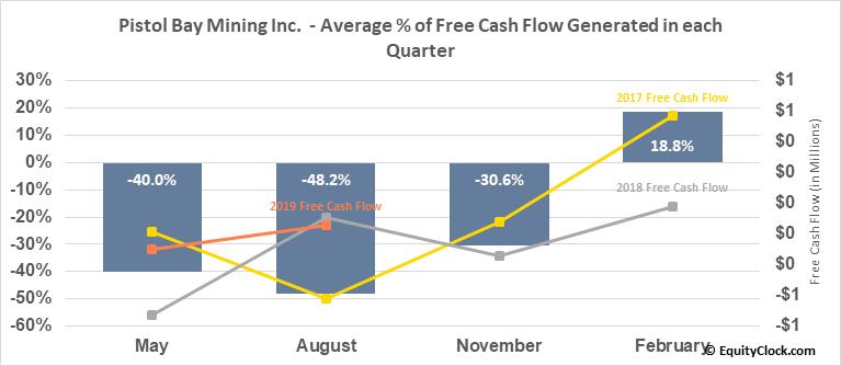 Pistol Bay Mining Inc.  (PST.V) Free Cash Flow Seasonality