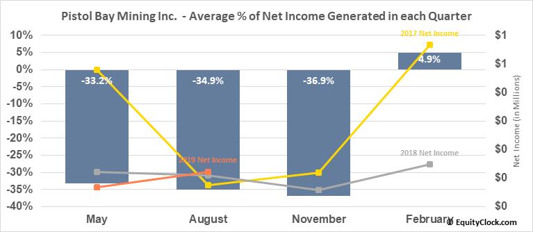Pistol Bay Mining Inc.  (PST.V) Net Income Seasonality