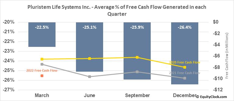 Pluristem Life Systems Inc. (NASD:PSTI) Free Cash Flow Seasonality
