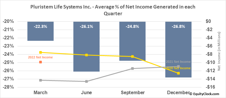 Pluristem Life Systems Inc. (NASD:PSTI) Net Income Seasonality