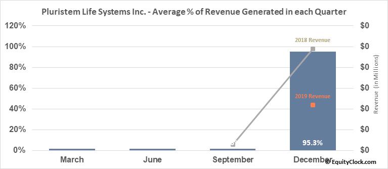 Pluristem Life Systems Inc. (NASD:PSTI) Revenue Seasonality