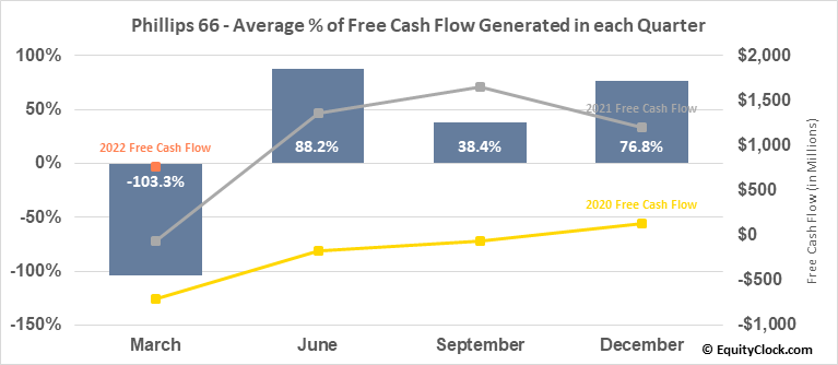 Phillips 66 (NYSE:PSX) Free Cash Flow Seasonality