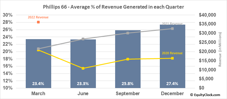 Phillips 66 (NYSE:PSX) Revenue Seasonality