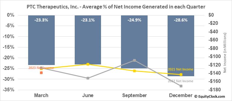 PTC Therapeutics, Inc. (NASD:PTCT) Net Income Seasonality