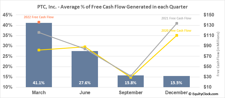 PTC, Inc.	 (NASD:PTC) Free Cash Flow Seasonality