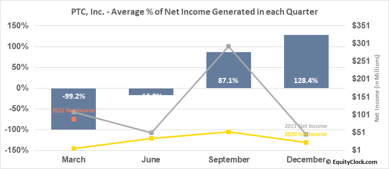 PTC, Inc.	 (NASD:PTC) Net Income Seasonality