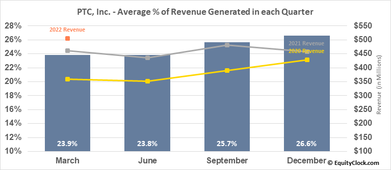PTC, Inc.	 (NASD:PTC) Revenue Seasonality