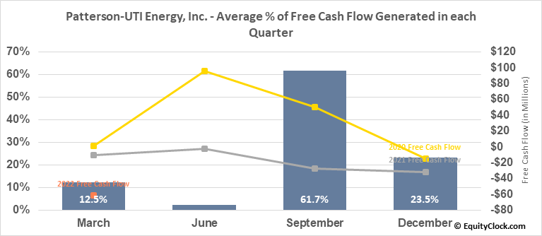 Patterson-UTI Energy, Inc. (NASD:PTEN) Free Cash Flow Seasonality