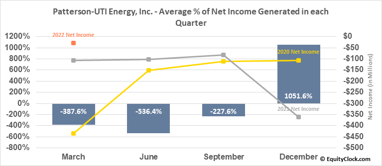 Patterson-UTI Energy, Inc. (NASD:PTEN) Net Income Seasonality