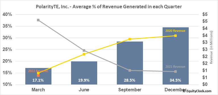 PolarityTE, Inc. (NASD:PTE) Revenue Seasonality