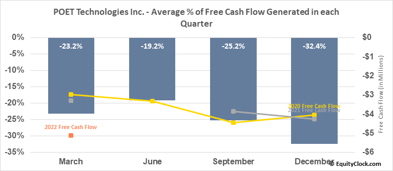 POET Technologies Inc. (TSXV:PTK.V) Free Cash Flow Seasonality