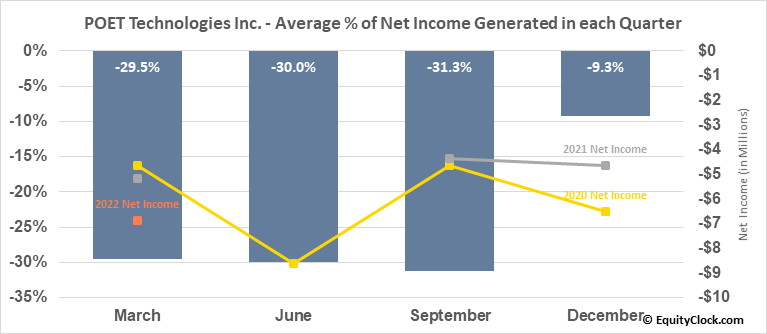 POET Technologies Inc. (TSXV:PTK.V) Net Income Seasonality