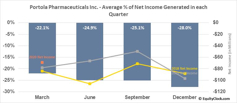 Portola Pharmaceuticals Inc. (NASD:PTLA) Net Income Seasonality