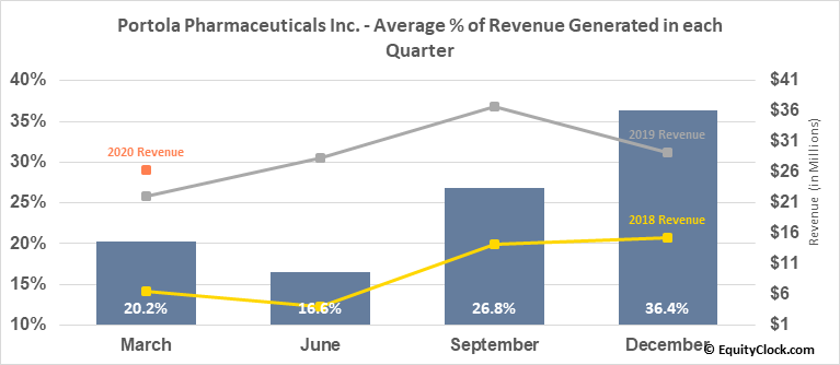 Portola Pharmaceuticals Inc. (NASD:PTLA) Revenue Seasonality