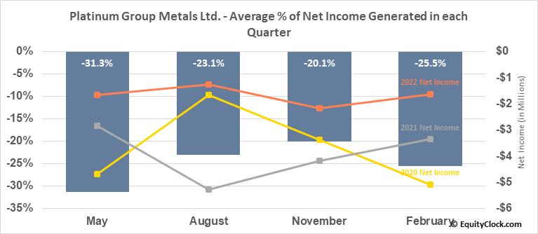 Platinum Group Metals Ltd. (TSE:PTM.TO) Net Income Seasonality